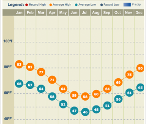 Buenos Aires Monthly Averages