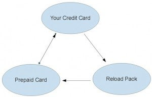 """This is how you can """"manufacture spend"""" to turn cash into points."""