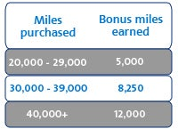American Airlines purchase miles bonus.