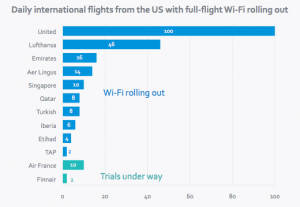 Daily international flights rolling out WiFi