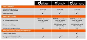 Distinction Program Benefits