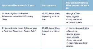 Points earned on Flying Blue partner airlines can be used for upgrades, hotel stays or movie tickets.