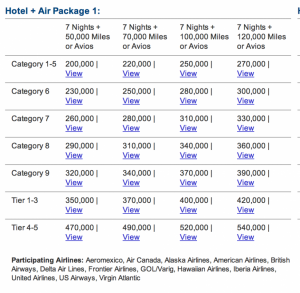 Marriott's Hotel + Air Package Rates.