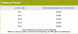 A night at a Ritz-Carlton hotel requires between 20,000 to 60,000 PointsSaver rewards depending on the hotel tier.