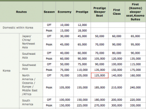 The Skypass award chart shows that you'll need 125,000 miles for Prestige