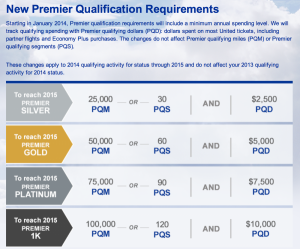 United's New Premier Qualification Requirements.