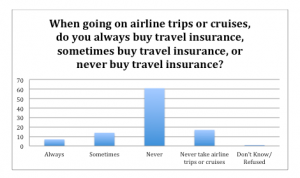 Do you always buy travel insurance BAR