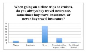 Do you always buy travel insurance BAR