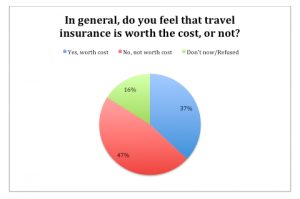Travel Insurance Survey Results.