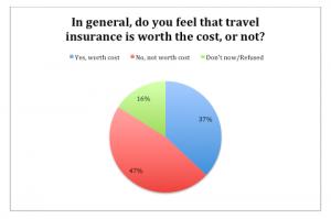 Travel Insurance Survey Results.