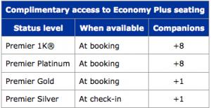Elite flyers get Economy Plus access anyway.