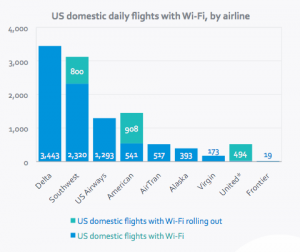 Delta still leads the trend for in-flight WiFi with 3,443 flights per day being connected.