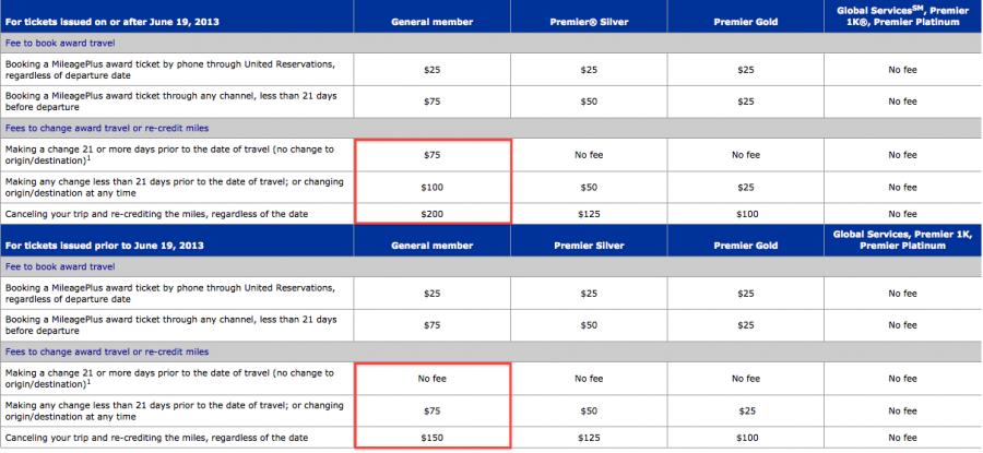 United Raises Award Ticket Change And Redeposit Fees