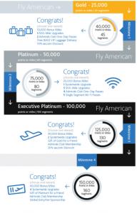 American Airlines Elite Rewards table.