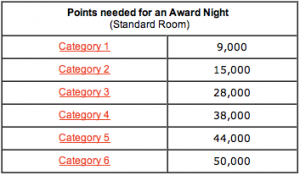 Club Carlson point requirements for a free night.