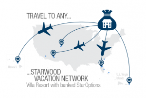 Breakdown of the Starwood Vacation Network.