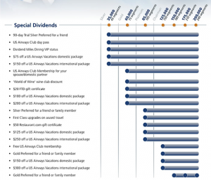 US Airways Special Dividends rewards rise with your miles and segments.