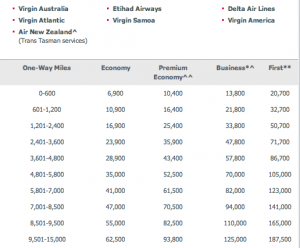 Virgin Australia Miles Table