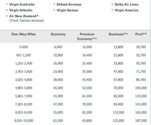Virgin Australia Miles Table