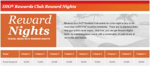IHG Award Nights Chart