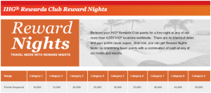 IHG Award Nights Chart