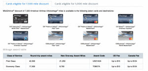 Having a Citi card can save you even more on economy flights.