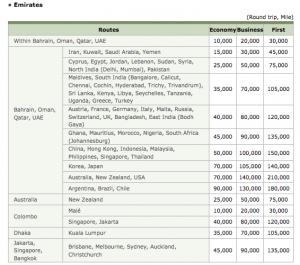 Korean Emirates chart