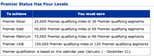 My United status was a fluke.