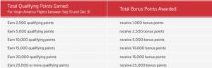 Virgin America Bonus Schedule