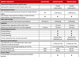Virgin America Elite Program Details