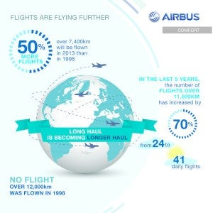More planes will by flying further.