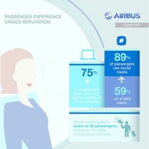 Passengers will use social media no matter what class they fly.