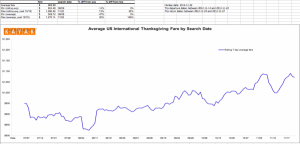 Average US International Thanksgiving Fare by Search Date