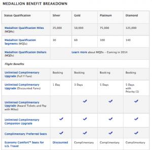 The SkyMiles Medallion Breakdown.