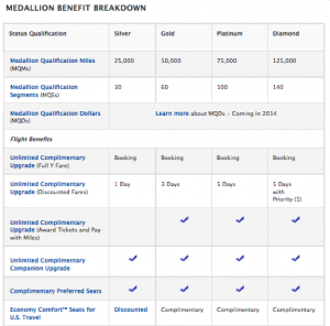 The SkyMiles Medallion Breakdown.