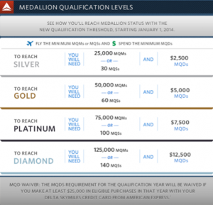 Delta's new Medallion Qualification Process