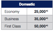 Lufthansa's award chart for domestic US travel.