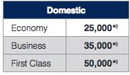 Lufthansa's award chart for domestic US travel.
