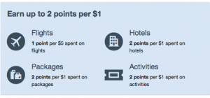 Expedia's earning rates aren't nearly as good.