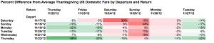 Thanksgiving Domestic Fare Percentage Differences.