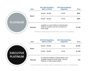 Reaching American Airlines' Platinum and Executive Platinum obviously costs more.
