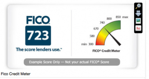 FICO Credit Meter