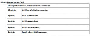 The breakdown of the Hilton awards.