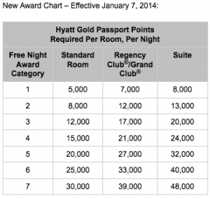 The new Hyatt award chart goes into effect January 7, 2014.