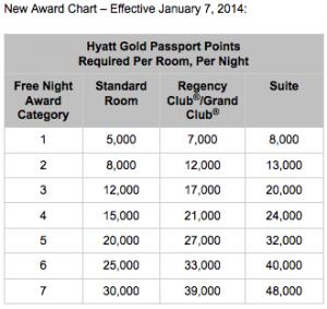The new Hyatt award chart goes into effect January 7, 2014.