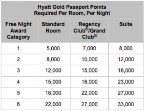 Hyatt old chart