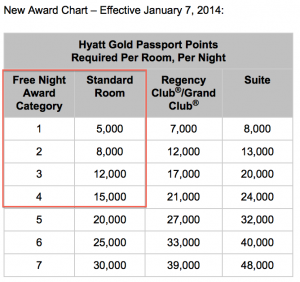 Hyatt's new award chart starting January 7, 2014