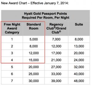 Hyatt's new award chart starting January 7, 2014