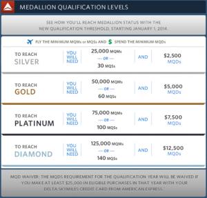 Delta Medallion Qualification Levels.