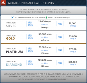 Delta Medallion Qualification Levels.